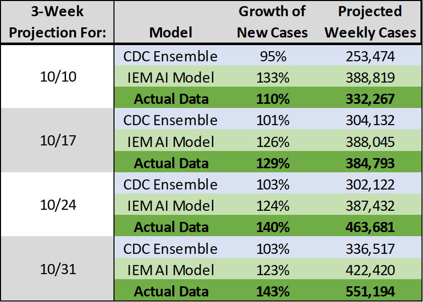 Comparing IEM's AI Model, CDC Ensemble Model, and actual COVID-19 case numbers